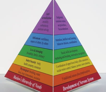 The Three Dimensions to Connection Pyramid